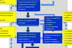 Разработка технической политики управления активами и программа 2016 г. Prostoev.NET